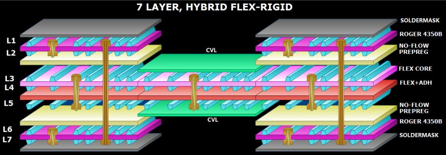 A rigid flex stackup