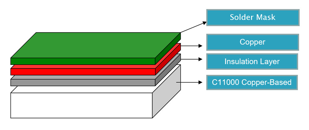 Copper-Base-PCB