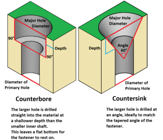 Counterbore and Countersink