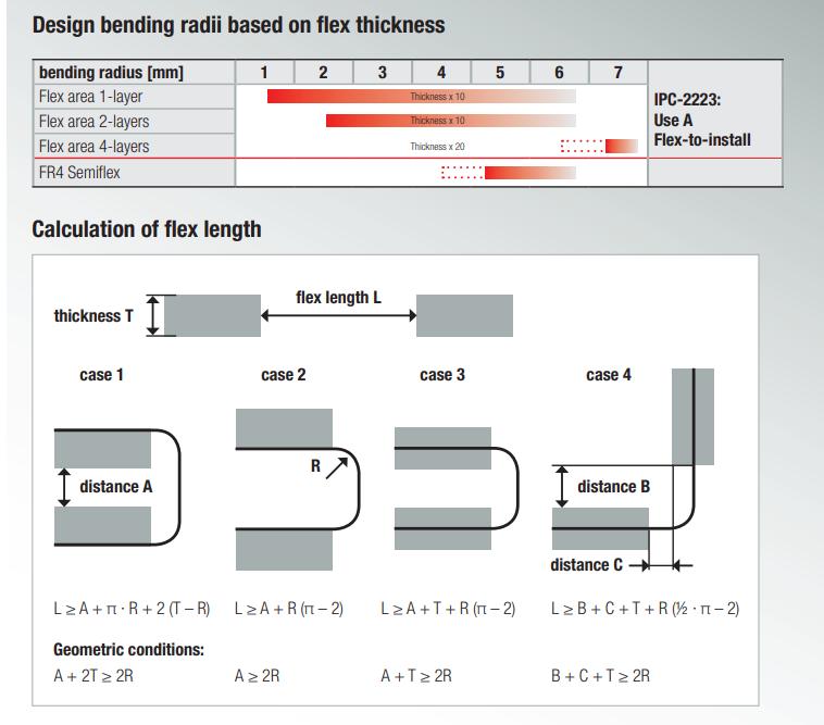 Design bending radii based on flex thickness
