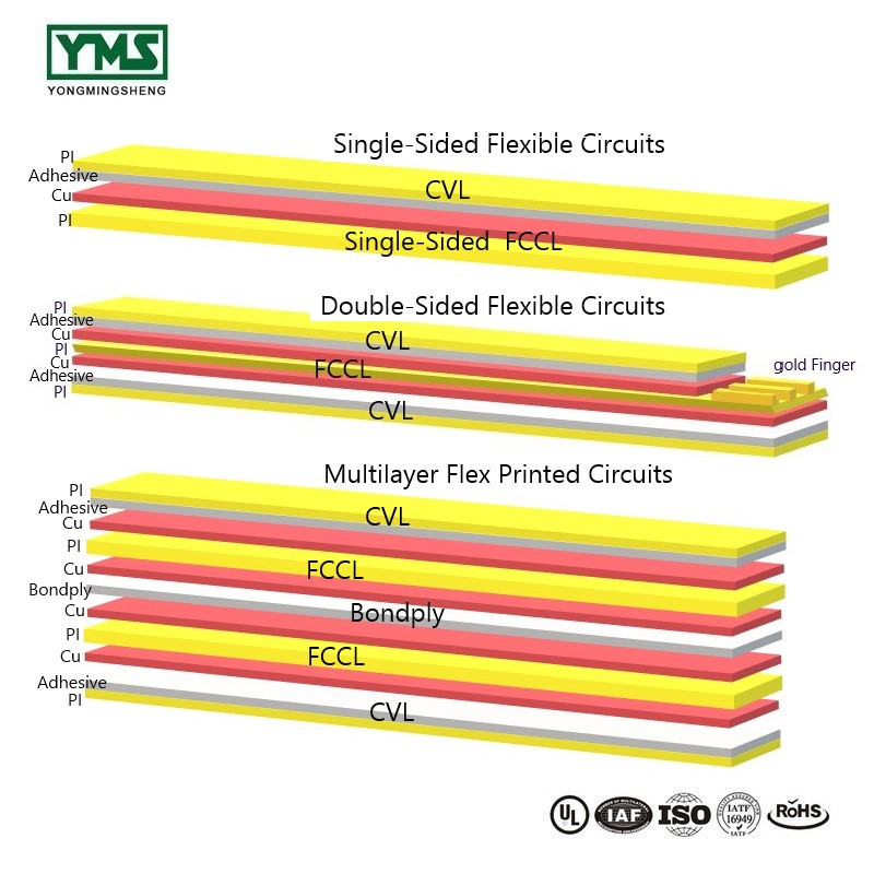 Different Types of Flex circuit boards
