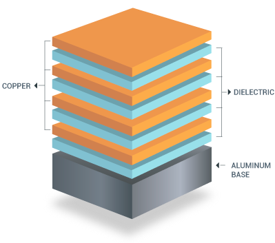 Multilayer Aluminum PCB