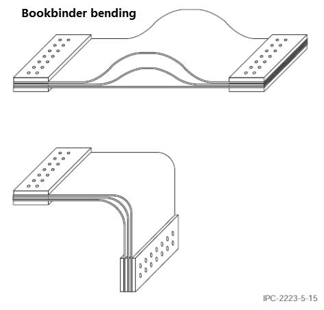 rigid flex bending radius