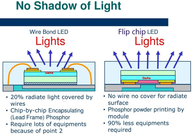 wire bonding and Flip chip